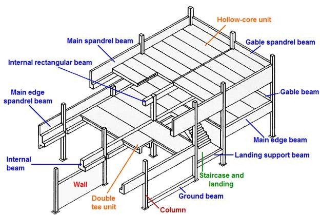 Types Of Precast Components In A Building