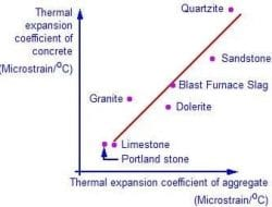 TEMPERATURE EFFECTS ON CONCRETE
