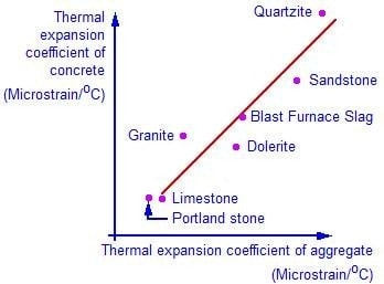 THERMAL MOVEMENT IN CONCRETE