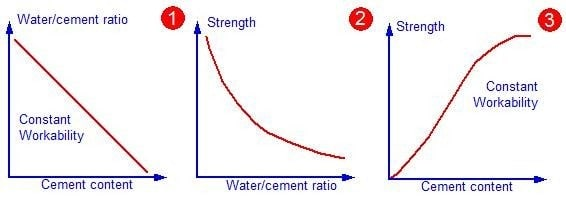 Effect of aggregate/cement ratio on concrete strength
