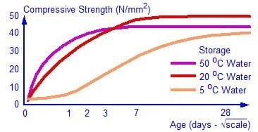 Effect of temperature on concrete strength