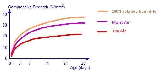 Effect of relative humidity on concrete strength
