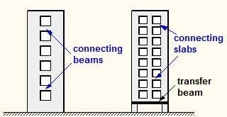 types of shear walls Learning to recognize these and other types of shear walls in the field is  important correct identification can save your from costly errors here's a short  list:.
