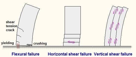 shear wall. failure modes of shear walls wall