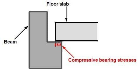 Floor slab connection