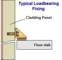 Types of Fixings of Precast Cladding