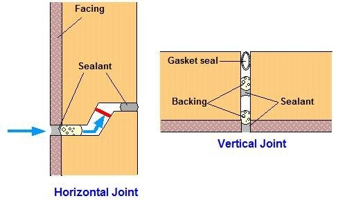 Joints in precast concrete cladding