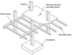 6701 on flat roof framing details
