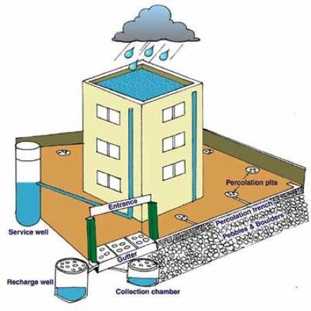 Components Of Rainwater Harvesting System Uses And Details