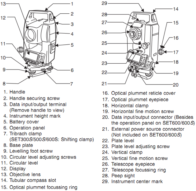 Total Station in Surveying - Operation, Uses and Advantages