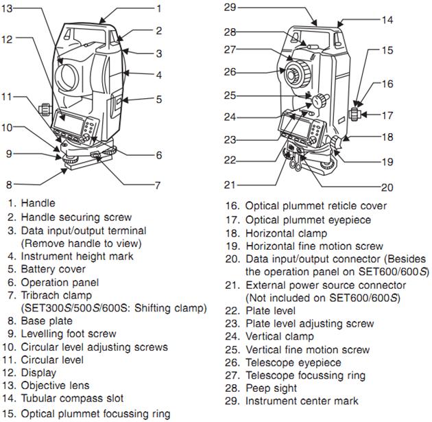 total station surveying civil engineering. Black Bedroom Furniture Sets. Home Design Ideas