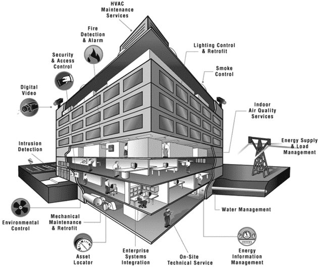 building-security-and-contro-system.png
