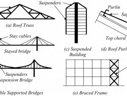TENSION MEMBERS-CROSS-SECTION & BEHAVIOUR