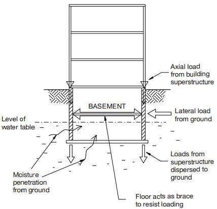 requirements of underground basement walls