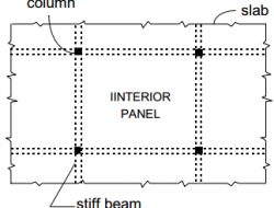 YIELD LINE THEORY FOR SLAB DESIGN
