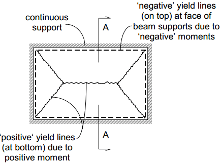 Yield Line Theory For Slab Design - Assumptions, Methods of