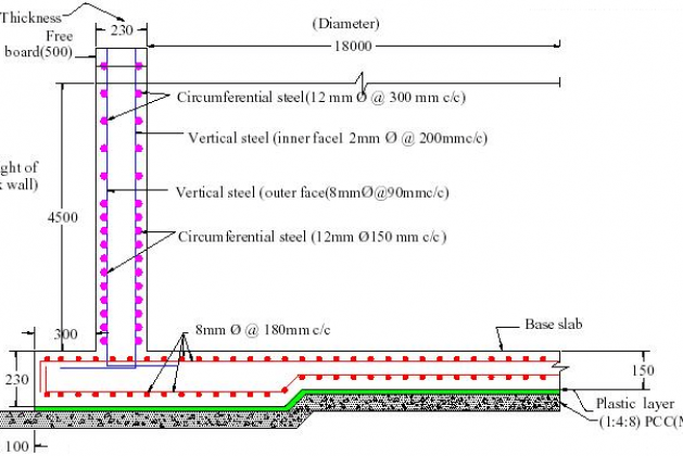 Design of Reinforced Concrete Wall – Concept, Calculations