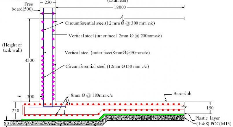 Design of Reinforced Concrete Wall - Guidelines, Concept
