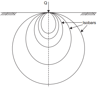 Pressure bulb for point load