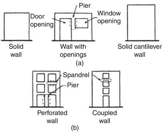SHEAR WALL TYPES EFFICIENCY