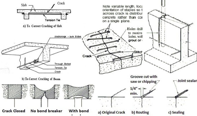 What Are The Methods Of Concrete Crack Repair