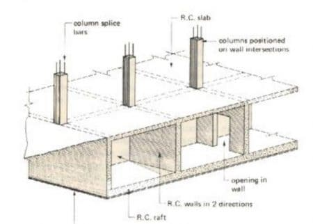 Raft Foundations Types And Advantages