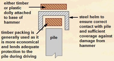 Protecting Pile Head Damage During Driving