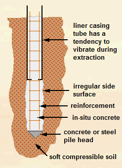Driven Cast In-Situ Concrete Piles Details