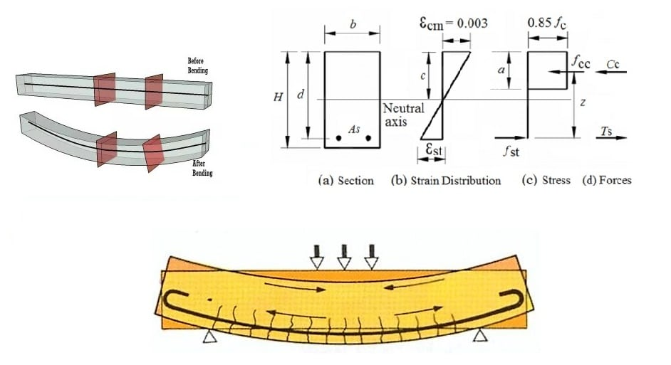 Fundamental Assumptions for Reinforced Concrete Design