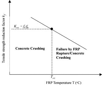 Tensile Strength Reduction of FRP with Rise in Temperature