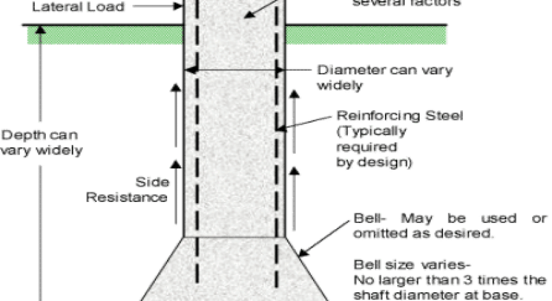 Types of Deep Foundation and Their Uses in Construction