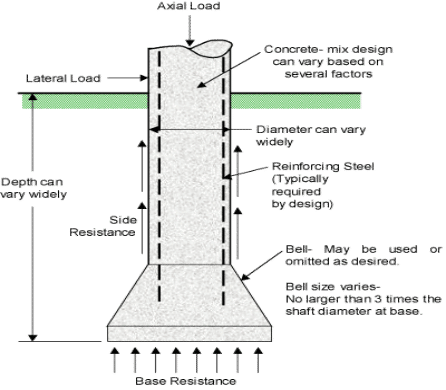 Types of Deep Foundation - Caisson Foundation