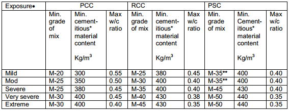 Minimum cementitious materials and maximum water-content ratio for PCC, RCC and Prestressed Concrete