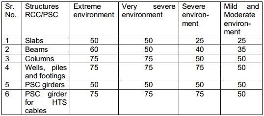 Minimum clear cover for concrete structures under different environmental conditions