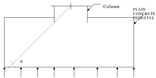 Dimensioning of pedestal