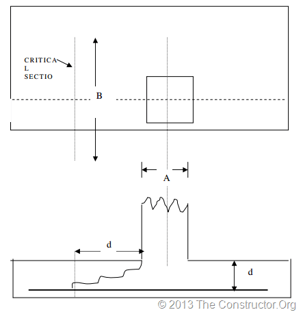 Critical section for one-way shear in foundation