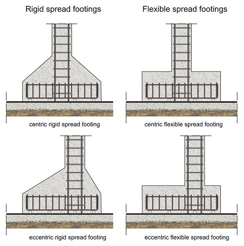 Design of reinforced concrete foundations for Which cement is best for foundation