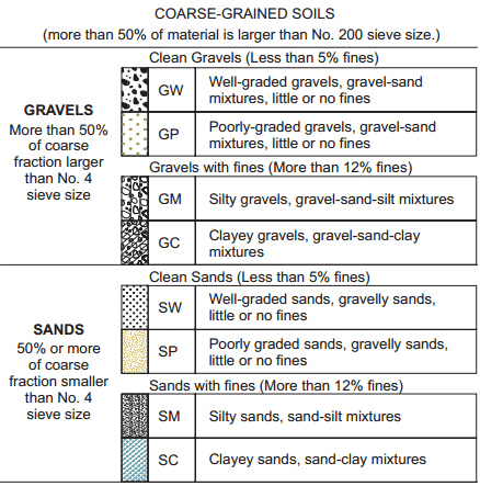 Soil classification chart soil classification of for Soil as a system