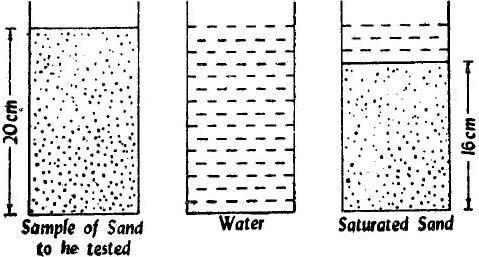 Bulking of sand test