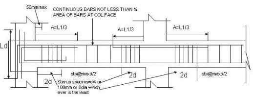 Rcc Beam Detailing : Types of rcc beams and reinforcement details