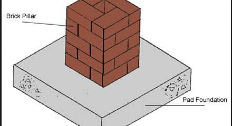 What is Pad Foundation? Design Principles,Types and Selection