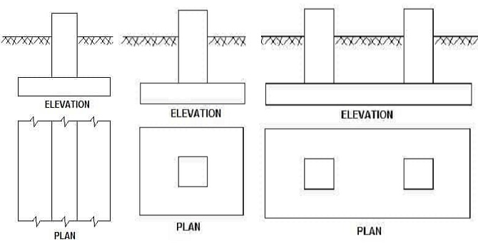 types of shallow foundations and their uses