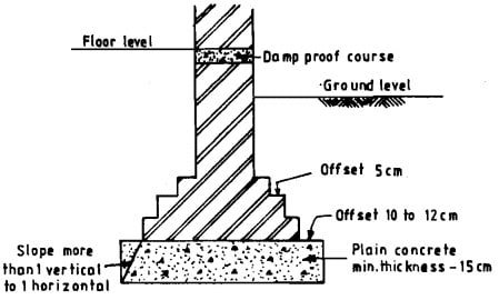 Masonry Wall Footing