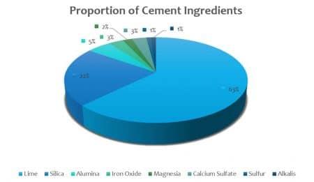 Percentage of Cement Ingredients