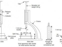 SETTING PROCESS OF CEMENT