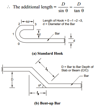 Preparation Of Bar Bending Schedule