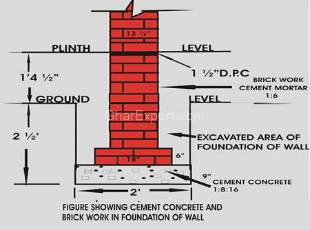 Designing A Foundation
