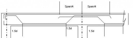 Detailing of Reinforcement in continuous beam