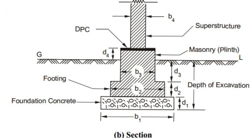 Estimation of Brickwork in Masonry Building