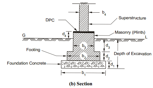 estimation-of-brickwork